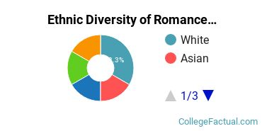Ethnic Diversity of Romance Languages Majors at High Point University