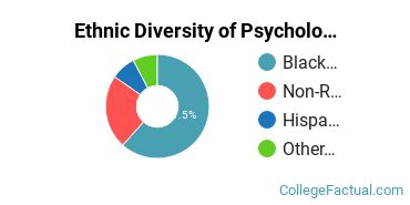 Ethnic Diversity of Psychology Majors at Howard University