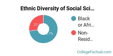 Ethnic Diversity of Social Sciences Majors at Howard University