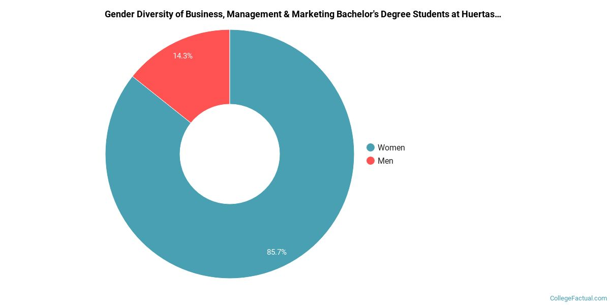 The Business Management Marketing Major At Huertas College College Factual