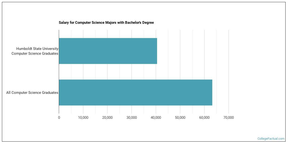 Humboldt University Ranking