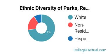 Ethnic Diversity of Parks, Recreation, Leisure, & Fitness Studies Majors at Huntington University