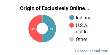 Origin of Exclusively Online Students at Indiana State University