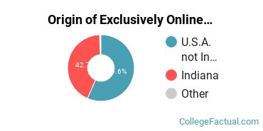 Origin of Exclusively Online Undergraduate Degree Seekers at Indiana State University