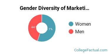 Indiana State Gender Breakdown of Marketing Bachelor's Degree Grads