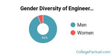 Indiana State Gender Breakdown of Engineering Technologies Bachelor's Degree Grads