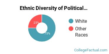 Ethnic Diversity of Political Science & Government Majors at Indiana Wesleyan University