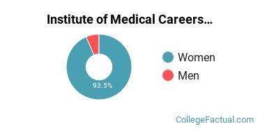 Institute of Medical Careers Male/Female Ratio