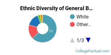 Ethnic Diversity of General Biology Majors at Jacksonville State University