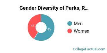 Jacksonville State University Gender Breakdown of Parks, Recreation & Leisure Studies Bachelor's Degree Grads
