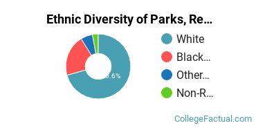 Ethnic Diversity of Parks, Recreation & Leisure Studies Majors at Jacksonville State University