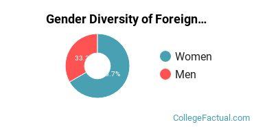 John Carroll Gender Breakdown of Foreign Languages & Linguistics Bachelor's Degree Grads