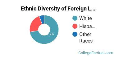 Ethnic Diversity of Foreign Languages & Linguistics Majors at John Carroll University