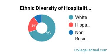 Ethnic Diversity of Hospitality Management Majors at Johnson & Wales University - Denver