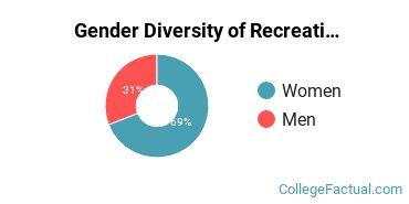 JWU Providence Gender Breakdown of Recreation Administration Bachelor's Degree Grads
