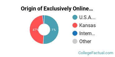 Origin of Exclusively Online Students at Kansas State University