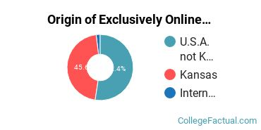 Origin of Exclusively Online Graduate Students at Kansas State University