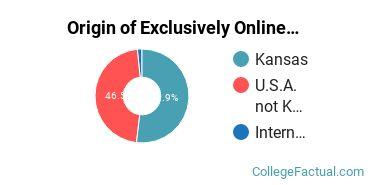 Origin of Exclusively Online Undergraduate Degree Seekers at Kansas State University