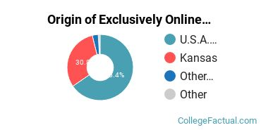 Origin of Exclusively Online Undergraduate Non-Degree Seekers at Kansas State University
