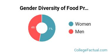 K - State Gender Breakdown of Food Processing Bachelor's Degree Grads