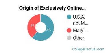 Origin of Exclusively Online Students at Kaplan University - Hagerstown Campus