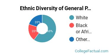 Ethnic Diversity of General Psychology Majors at Kaplan University - Maine Campus