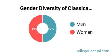Kenyon Gender Breakdown of Classical Languages & Literature Bachelor's Degree Grads