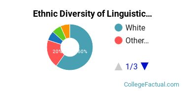 Ethnic Diversity of Linguistics & Comparative Literature Majors at Kenyon College