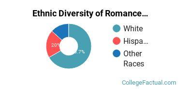 Ethnic Diversity of Romance Languages Majors at Kenyon College