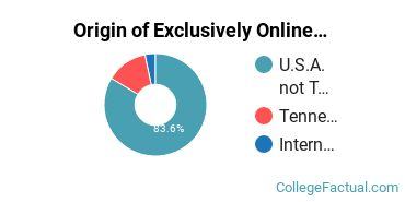 Origin of Exclusively Online Graduate Students at Lee University