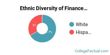 Ethnic Diversity of Finance & Financial Management Majors at Lehigh University