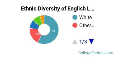 Ethnic Diversity of English Language & Literature Majors at Lesley University