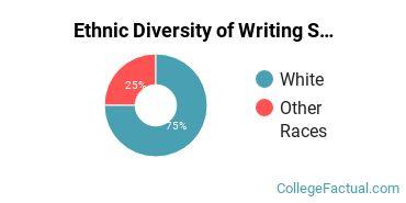 Ethnic Diversity of Writing Studies Majors at Lesley University