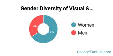 Liberty University Gender Breakdown of Visual & Performing Arts Bachelor's Degree Grads