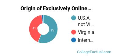 Origin of Exclusively Online Students at Longwood University