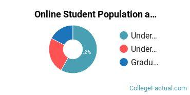 Online Student Population at Longwood University