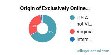 Origin of Exclusively Online Undergraduate Non-Degree Seekers at Longwood University