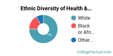 Ethnic Diversity of Health & Physical Education Majors at Louisiana College