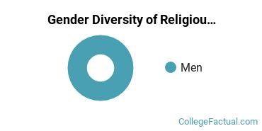 Manhattanville Gender Breakdown of Religious Studies Bachelor's Degree Grads