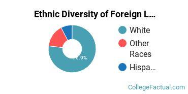 Ethnic Diversity of Foreign Languages & Linguistics Majors at Marshall University