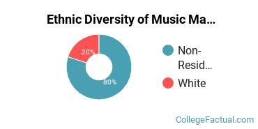 Ethnic Diversity of Music Majors at Marshall University