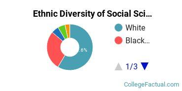 Ethnic Diversity of Social Sciences Majors at McDaniel College