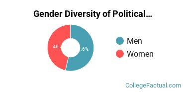 McDaniel Gender Breakdown of Political Science & Government Bachelor's Degree Grads