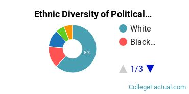 Ethnic Diversity of Political Science & Government Majors at McDaniel College