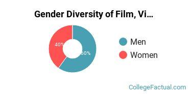 McDaniel Gender Breakdown of Film, Video & Photographic Arts Bachelor's Degree Grads