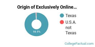 Origin of Exclusively Online Students at McMurry University