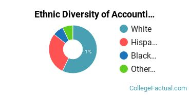 Ethnic Diversity of Accounting Majors at McMurry University