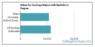 The Zoology Major At Miami University Oxford College Factual