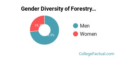 Michigan Tech Gender Breakdown of Forestry Master's Degree Grads