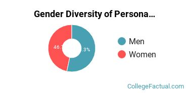 Mid-America College Gender Breakdown of Personal & Culinary Services Bachelor's Degree Grads
